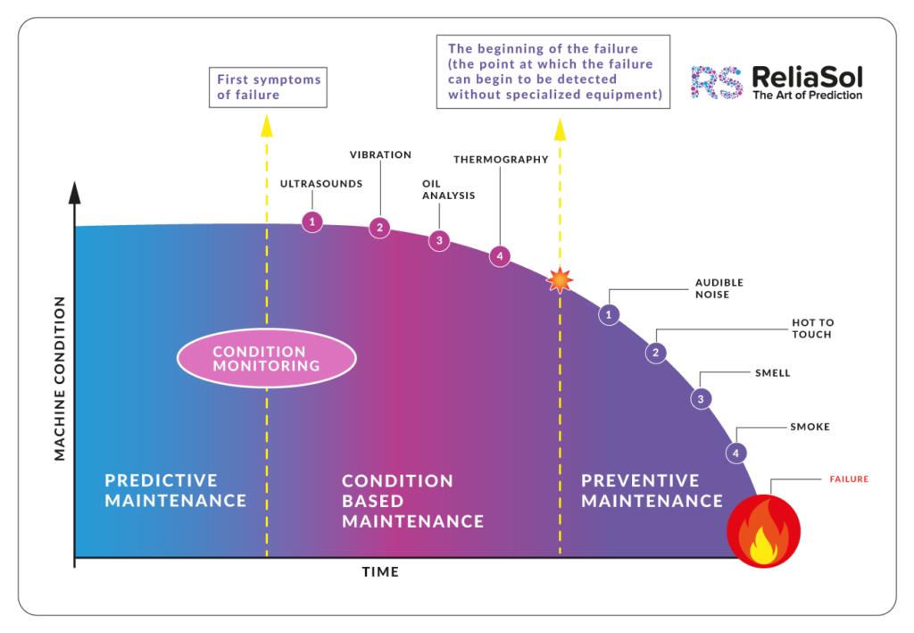 Predictive Maintenance vs Condition Monitoring
